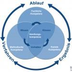 Kompetenzmodell personeller Wissensträger