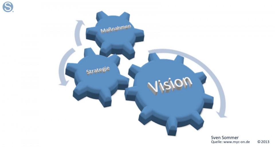 Vision-Strategie-Massnahme